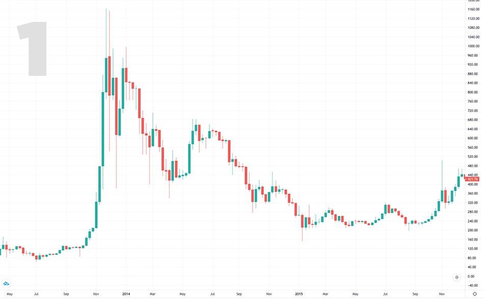 grafico bitcoin 2014