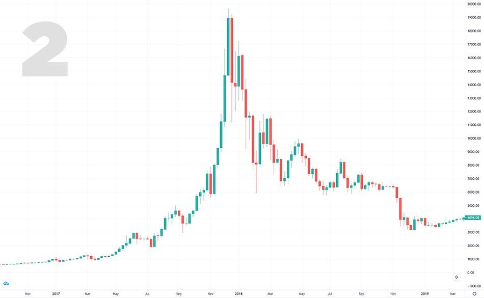 grafico bitcoin 2018