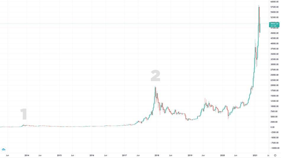grafico bitcoin 2021